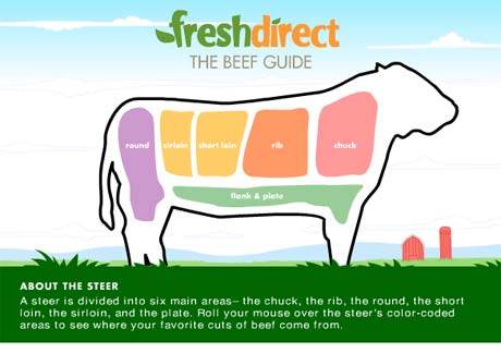 Your guide to beef cuts
