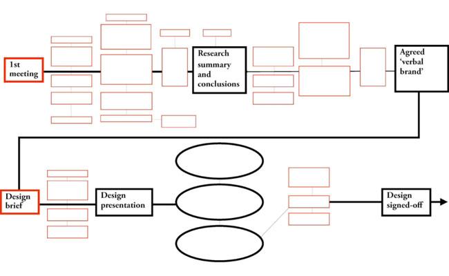 Design process flowchart
