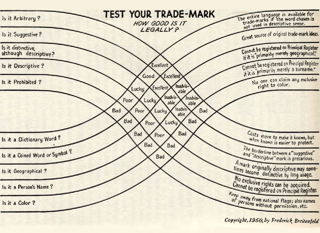 Test your trade-mark