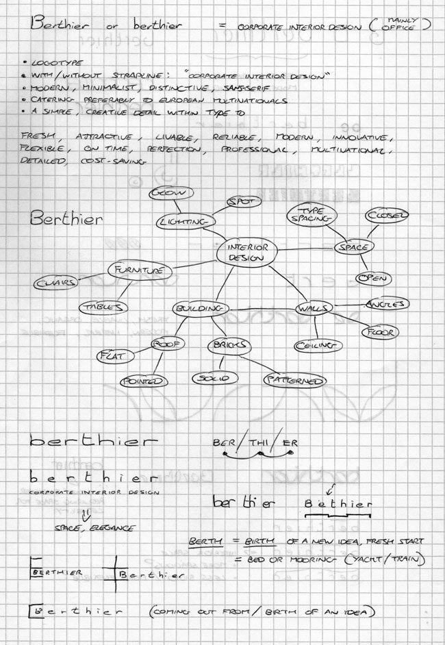 Berthier mind-map