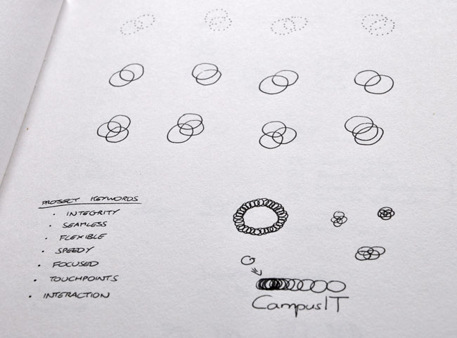 CampusIT sketches