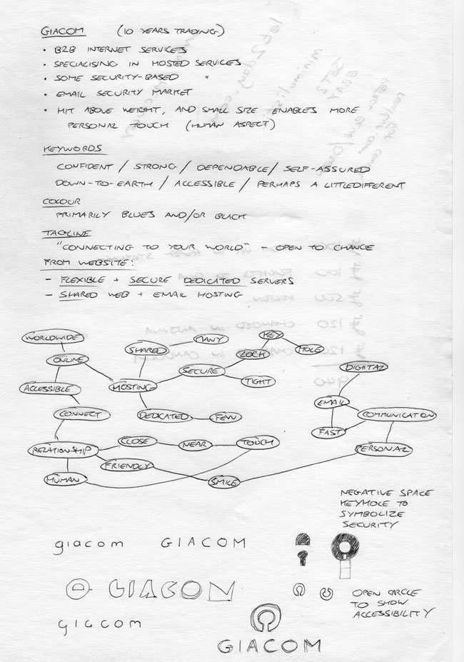 Giacom mind-map