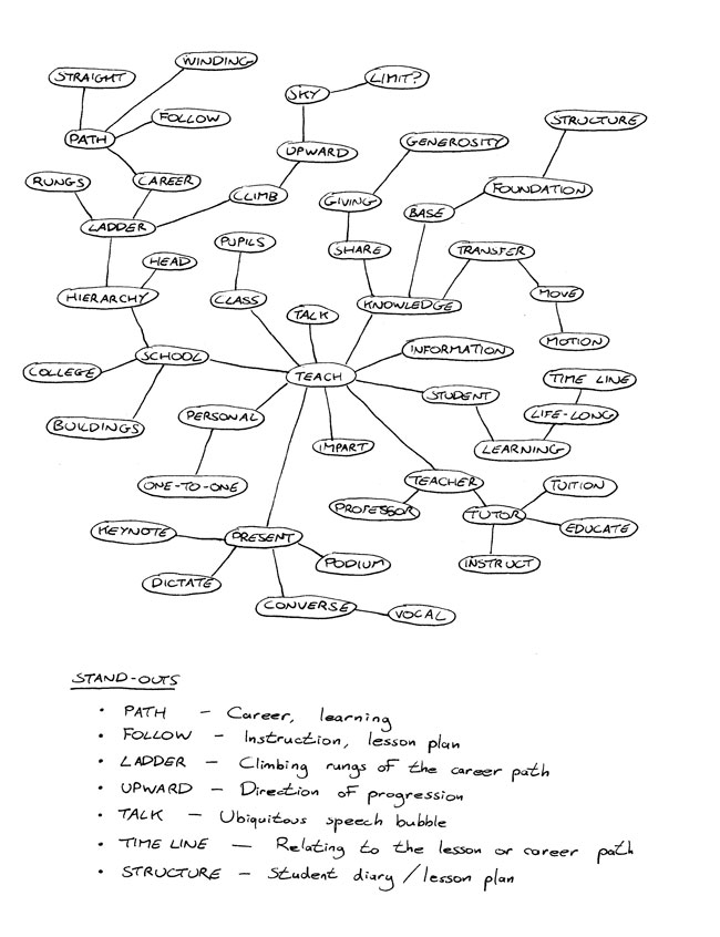 goTeach mind-map