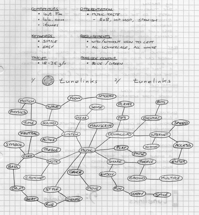 Tunelinks mind-map