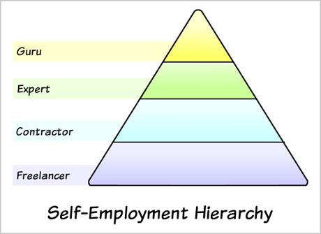 self-employment hierarchy