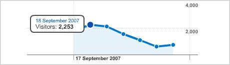 Google penalty web traffic